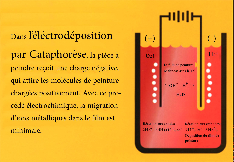 Principe électrodéposition